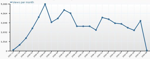Translate Month-by-Month Page Views