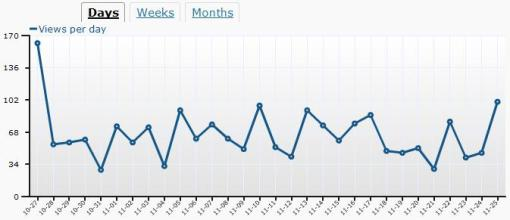 Daily Page Views, most recent 30 days